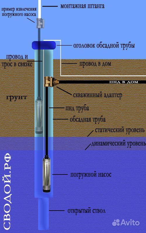 Водопровод. Бурение. Подключение скважин.Отопление купить на Вуёк.ру - фотография № 5